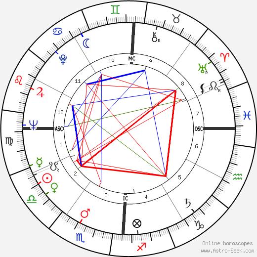 Thane Baker birth chart, Thane Baker astro natal horoscope, astrology