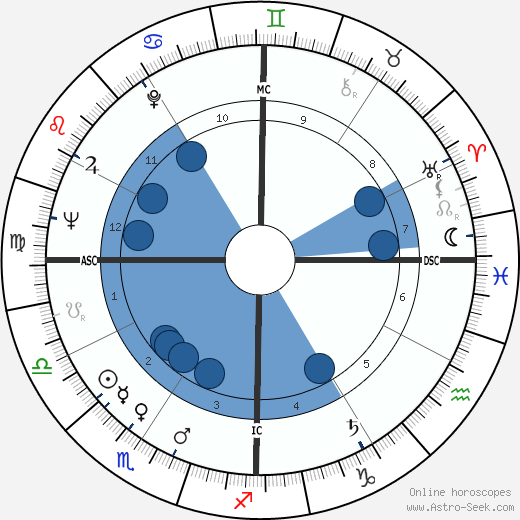 William Clark wikipedia, horoscope, astrology, instagram