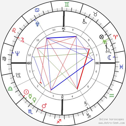 William Clark astro natal birth chart, William Clark horoscope, astrology