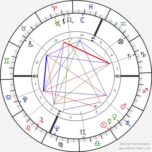William Hanley tema natale, oroscopo, William Hanley oroscopi gratuiti, astrologia