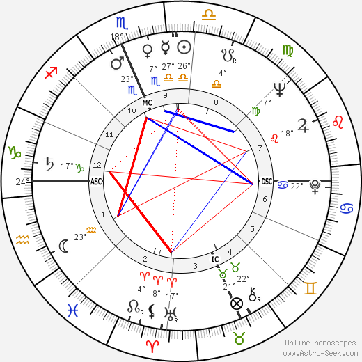 Zeke Bratkowski birth chart, biography, wikipedia 2019, 2020