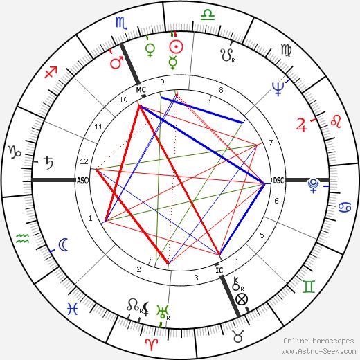 Zeke Bratkowski astro natal birth chart, Zeke Bratkowski horoscope, astrology