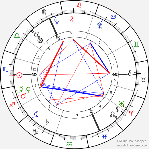 Adrienne Corri tema natale, oroscopo, Adrienne Corri oroscopi gratuiti, astrologia