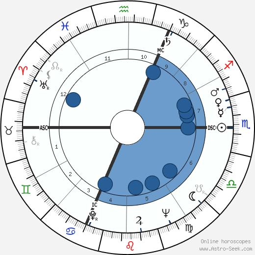Alain Hadès wikipedia, horoscope, astrology, instagram