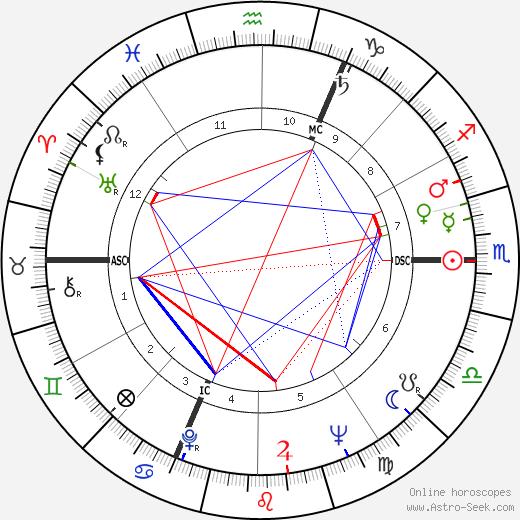 Alain Hadès tema natale, oroscopo, Alain Hadès oroscopi gratuiti, astrologia