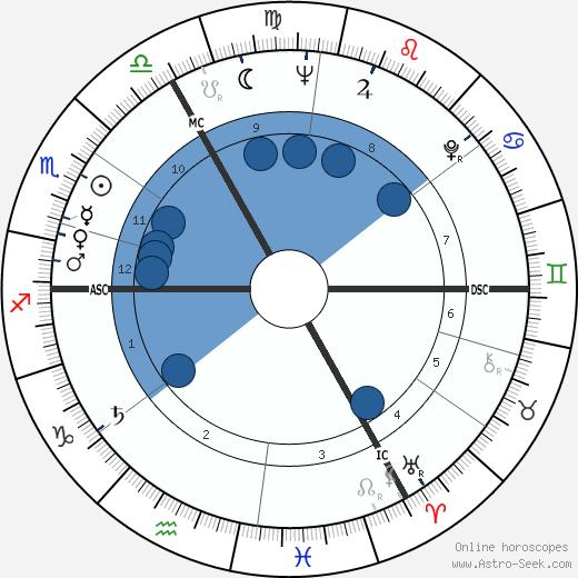 Alain Lemyse wikipedia, horoscope, astrology, instagram