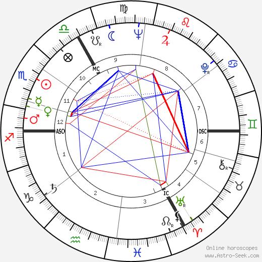 Alain Lemyse день рождения гороскоп, Alain Lemyse Натальная карта онлайн