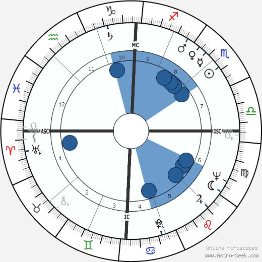 Ariel Chiappone wikipedia, horoscope, astrology, instagram
