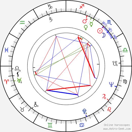 Bohumil Klika astro natal birth chart, Bohumil Klika horoscope, astrology