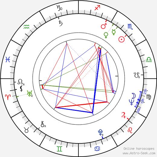 Branko Gapo birth chart, Branko Gapo astro natal horoscope, astrology