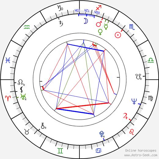 Brian Rawlinson birth chart, Brian Rawlinson astro natal horoscope, astrology