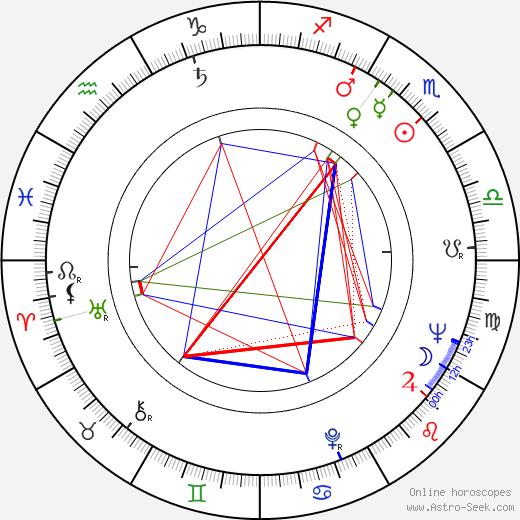 Cardinal Law astro natal birth chart, Cardinal Law horoscope, astrology