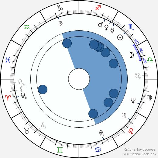 Eugeniusz Kaminski wikipedia, horoscope, astrology, instagram