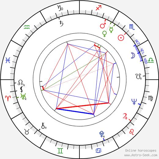 Eugeniusz Kaminski birth chart, Eugeniusz Kaminski astro natal horoscope, astrology