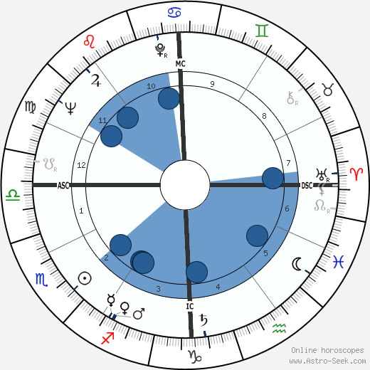 Francis Lacassin wikipedia, horoscope, astrology, instagram