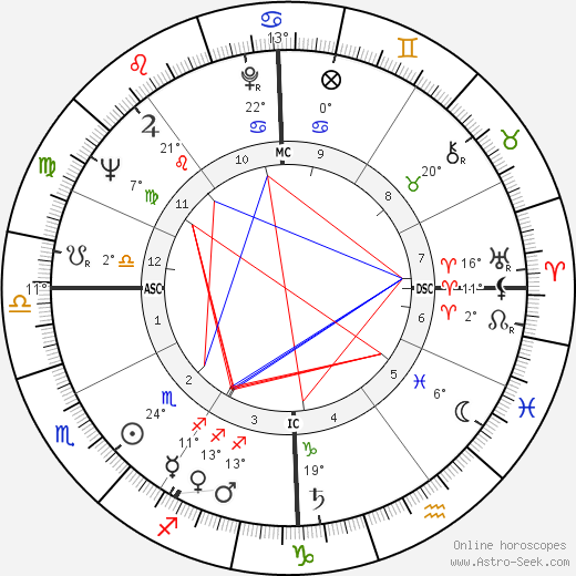Francis Lacassin birth chart, biography, wikipedia 2018, 2019