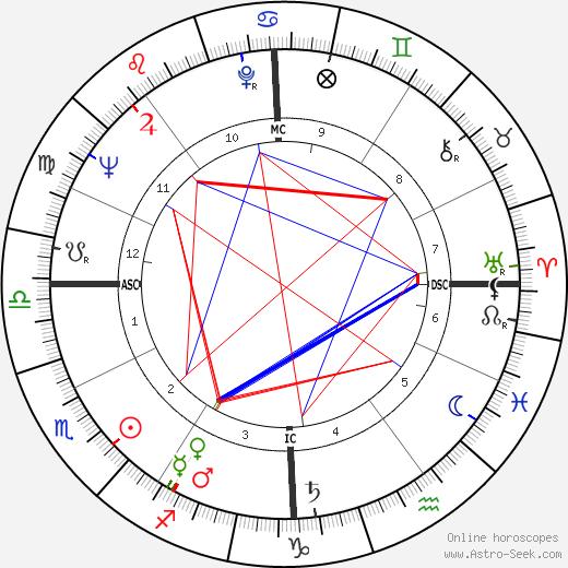 Francis Lacassin astro natal birth chart, Francis Lacassin horoscope, astrology