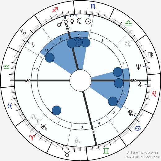 Franklin Maxey Jarman wikipedia, horoscope, astrology, instagram