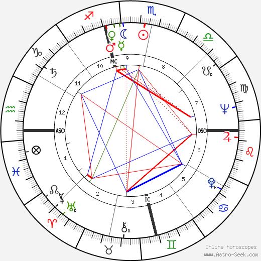 Franklin Maxey Jarman tema natale, oroscopo, Franklin Maxey Jarman oroscopi gratuiti, astrologia