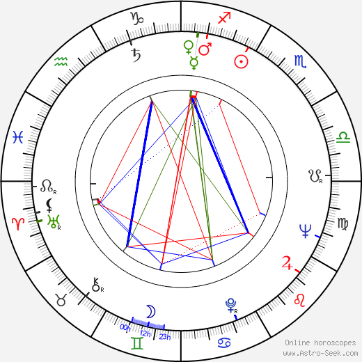 Galina Kopaněva astro natal birth chart, Galina Kopaněva horoscope, astrology