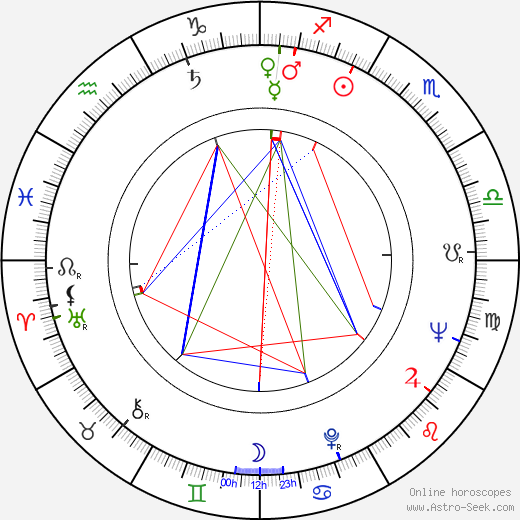 Geoffrey Jones astro natal birth chart, Geoffrey Jones horoscope, astrology