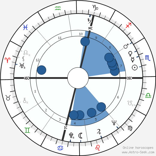 Gérard Barray horoscope, astrology, sign, zodiac, date of birth, instagram