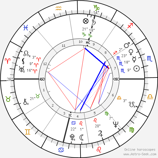 Gérard Barray birth chart, biography, wikipedia 2019, 2020