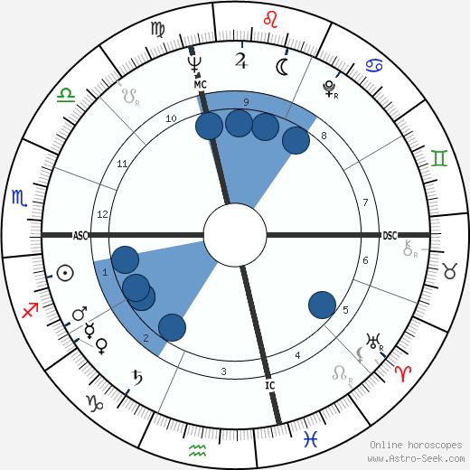 Gordon Liddy wikipedia, horoscope, astrology, instagram