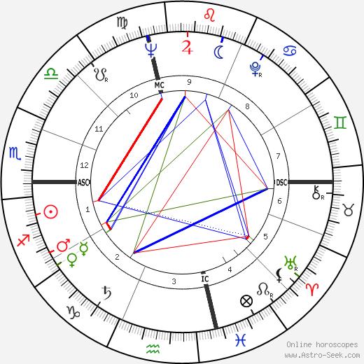 Gordon Liddy день рождения гороскоп, Gordon Liddy Натальная карта онлайн