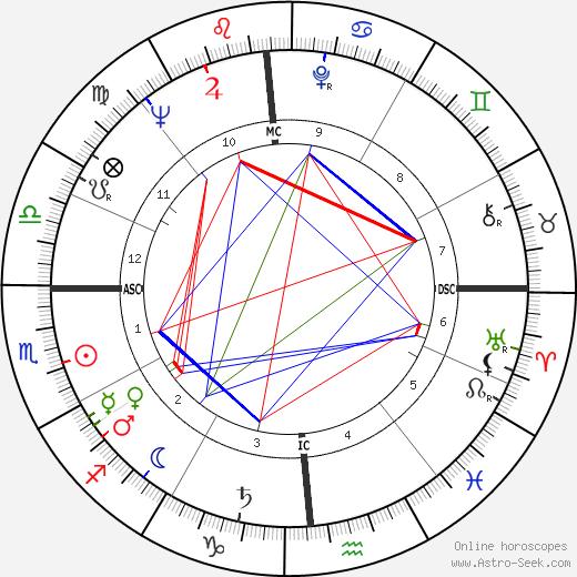 Greg Hemingway astro natal birth chart, Greg Hemingway horoscope, astrology