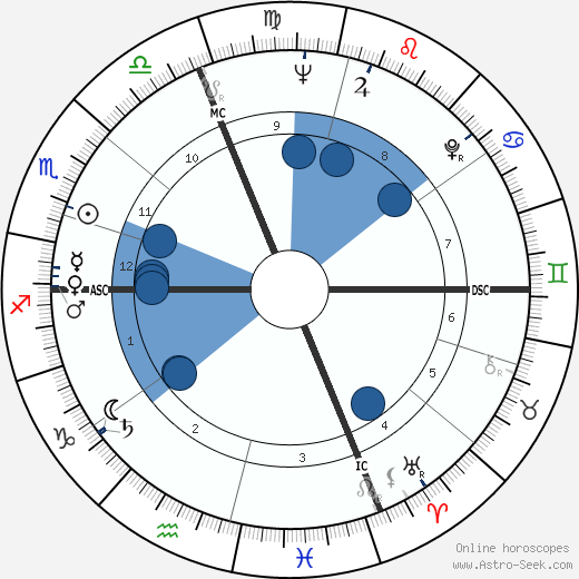 Henri Chapier wikipedia, horoscope, astrology, instagram