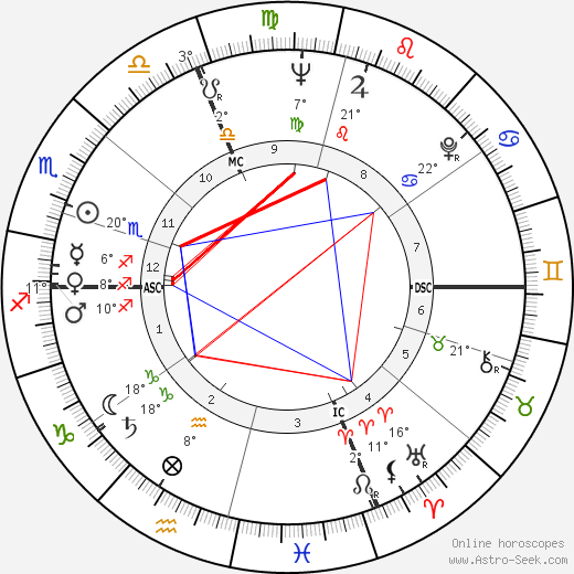 Henri Chapier birth chart, biography, wikipedia 2019, 2020