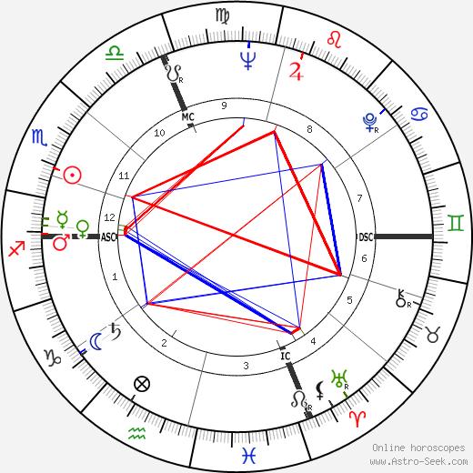 Henri Chapier день рождения гороскоп, Henri Chapier Натальная карта онлайн