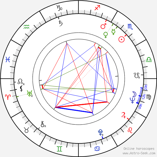 Ike Turner birth chart, Ike Turner astro natal horoscope, astrology