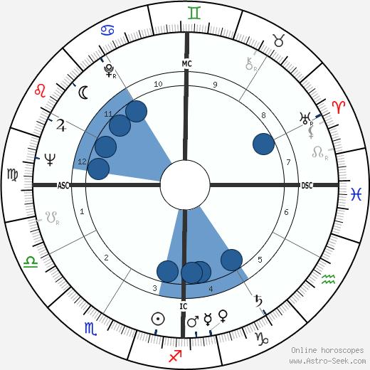 Jack Sheldon wikipedia, horoscope, astrology, instagram