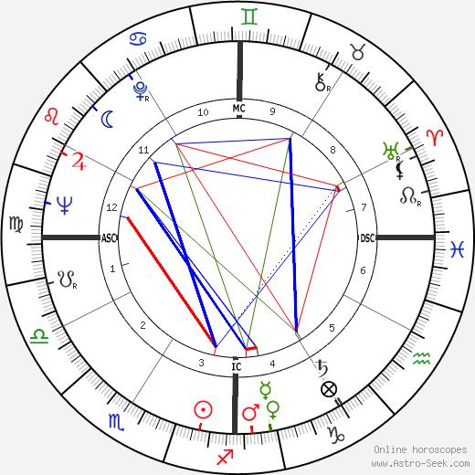 Jack Sheldon tema natale, oroscopo, Jack Sheldon oroscopi gratuiti, astrologia