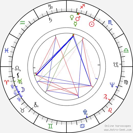 Jaromír Petřík birth chart, Jaromír Petřík astro natal horoscope, astrology