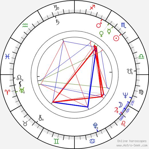 Jindřich Jindrák birth chart, Jindřich Jindrák astro natal horoscope, astrology