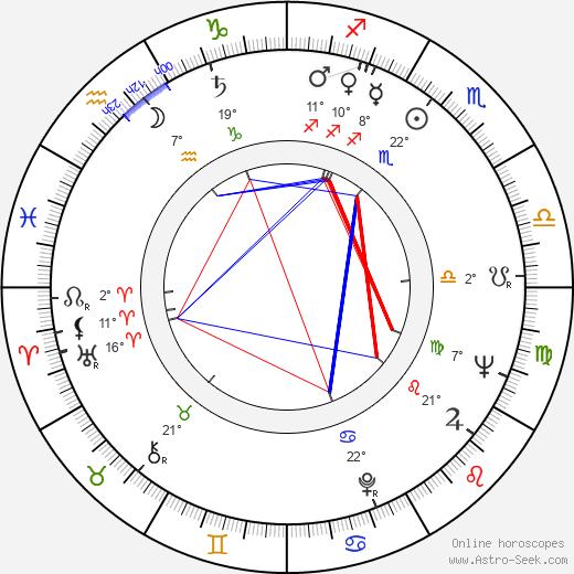 John Kerr birth chart, biography, wikipedia 2019, 2020