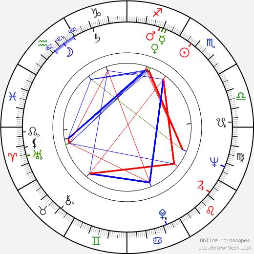 John Kerr birth chart, John Kerr astro natal horoscope, astrology