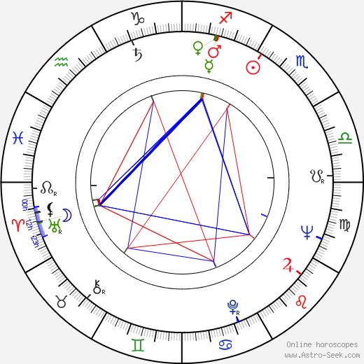 Klaus Ebeling birth chart, Klaus Ebeling astro natal horoscope, astrology