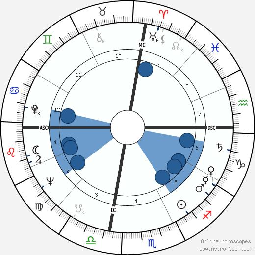 Margot Zemach wikipedia, horoscope, astrology, instagram