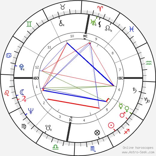 Margot Zemach tema natale, oroscopo, Margot Zemach oroscopi gratuiti, astrologia