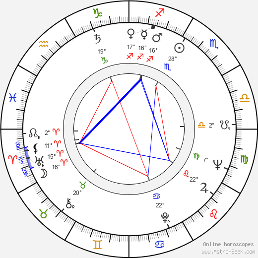 Mauno Kuusla birth chart, biography, wikipedia 2019, 2020