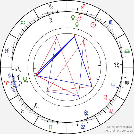 Mauno Kuusla astro natal birth chart, Mauno Kuusla horoscope, astrology