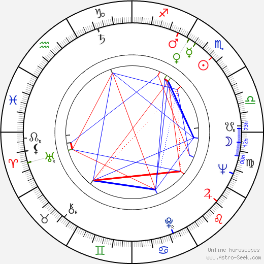 Mike Nichols astro natal birth chart, Mike Nichols horoscope, astrology