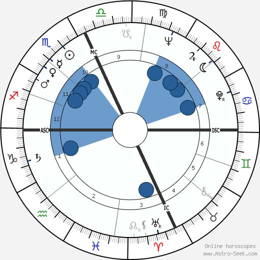 Monica Vitti wikipedia, horoscope, astrology, instagram