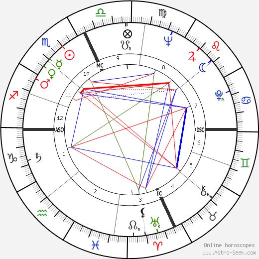 Моника Витти Monica Vitti день рождения гороскоп, Monica Vitti Натальная карта онлайн