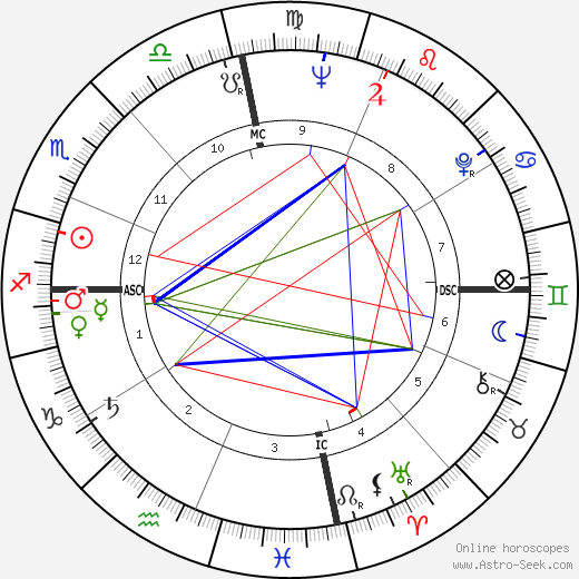 Nat Adderley astro natal birth chart, Nat Adderley horoscope, astrology