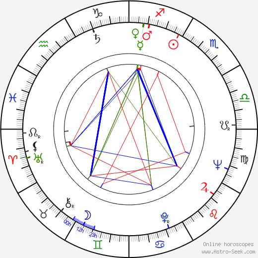 Nicu Stan astro natal birth chart, Nicu Stan horoscope, astrology